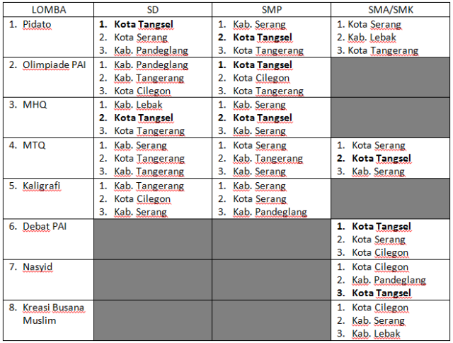 Juara Pentas Banten 2014